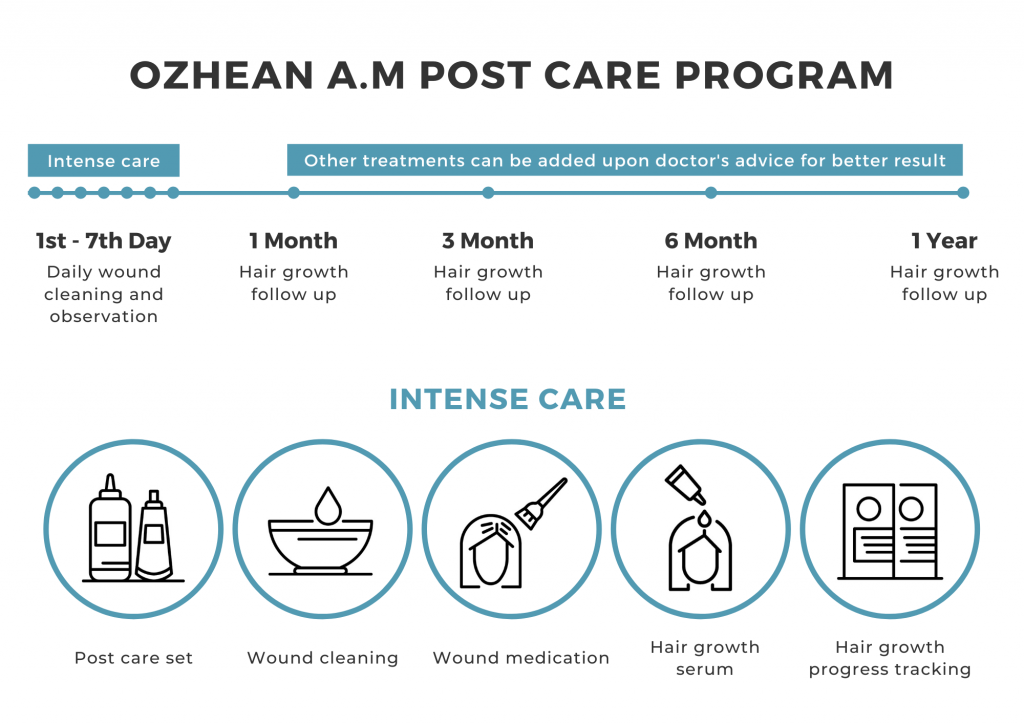 Ozhean AM Clinic - FUE Hair Transplant Post Care